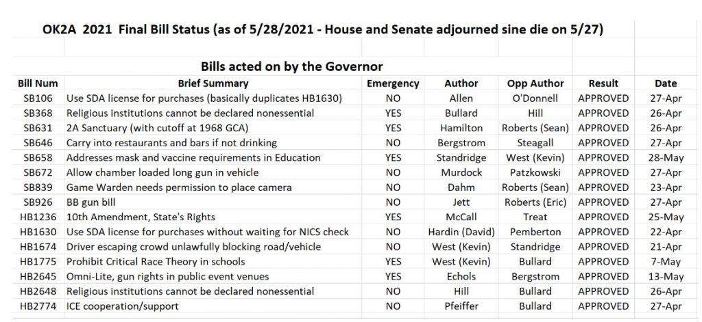 Oklahoma Final Bill Status of 2021 Legislative Session